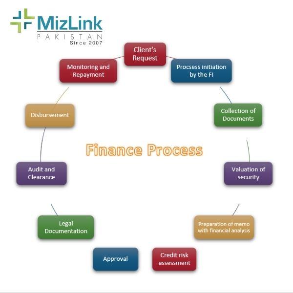 mizLink-finance-process-cycle